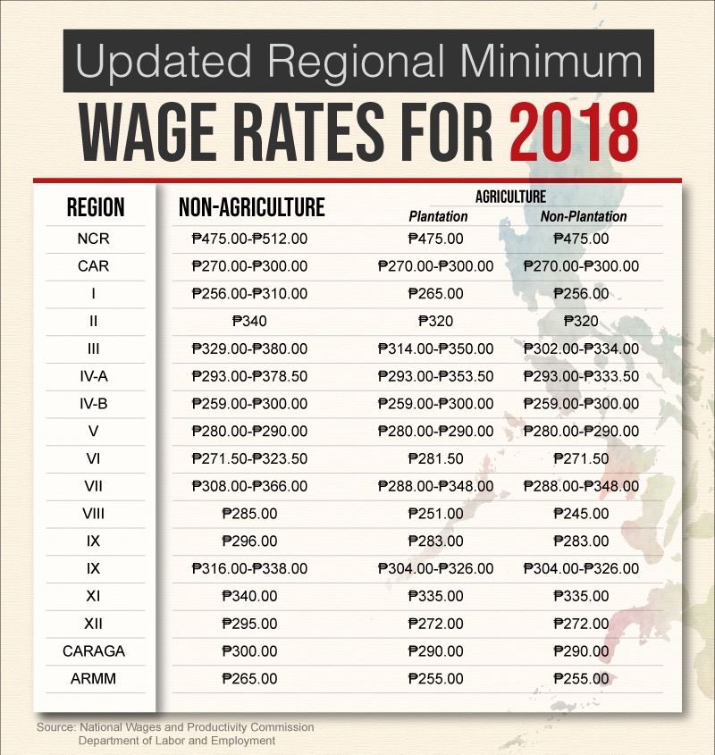 Wage-Rates-for-2018-opt